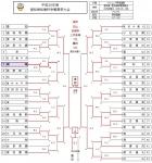 愛知県知事杯春季大会 ベスト8ならず