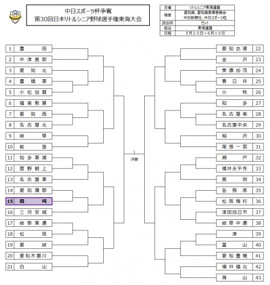 中日スポーツ杯争奪 第30回日本リトルシニア野球選手権東海大会 組合せ決定!!