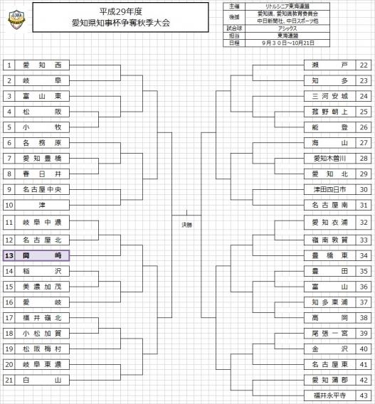 愛知県知事杯争奪秋季大会 組合せ決定!!